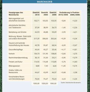 Schleichende Enteigung - der statistische Warenkorb